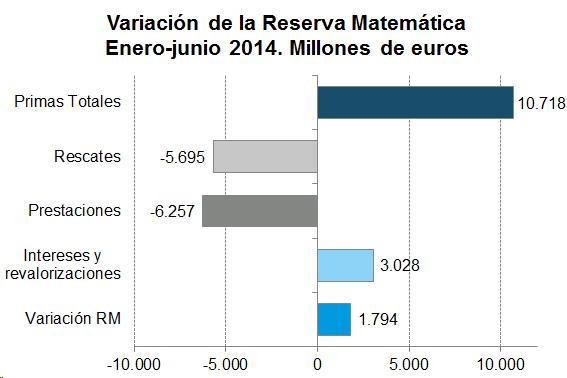 Variación de la Reserva Matemática Enero - junio 2014. Millones de euros