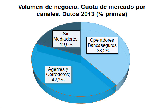Volumen de negocio. Cuota de mercado por canales. Datos 2013 (% primas)