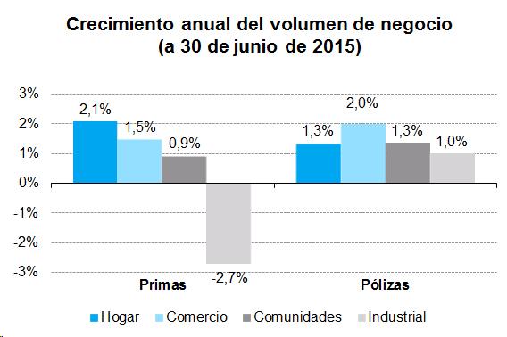 Crecimiento anual del volumen de negocio (a 30 de junio de 2015)
