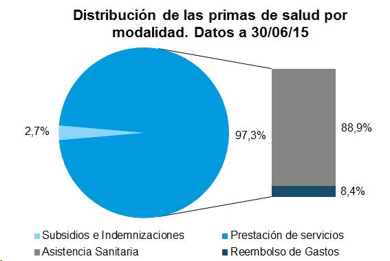 Distribución de las primas de salud por modalidad. Datos a 30/06/15