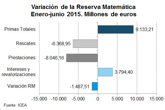 Variación de la Reserva Matemática. Enero-junio 2015. Millones de euros