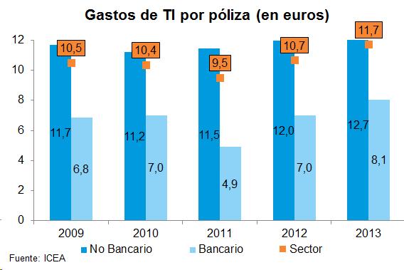 Gastos de TI por póliza (en euros)