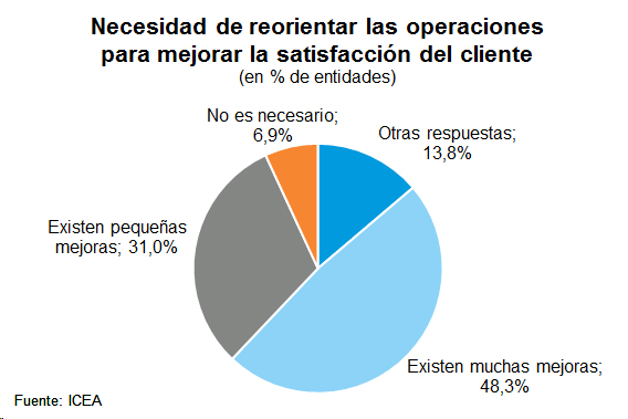 Necesidad de reorientar las operaciones para mejorar la satisfacción del cliente