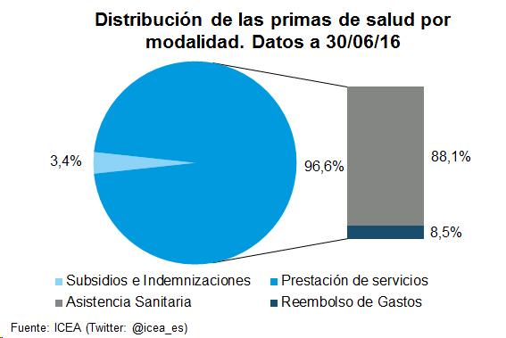 Gráfico de Tarta. Distribución de las primas de salud por modalidad. Datos a 30/06/16