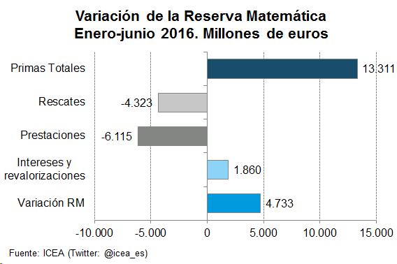 Grafico de barras. Variación de la reserva matemática. Enero-junio 2016