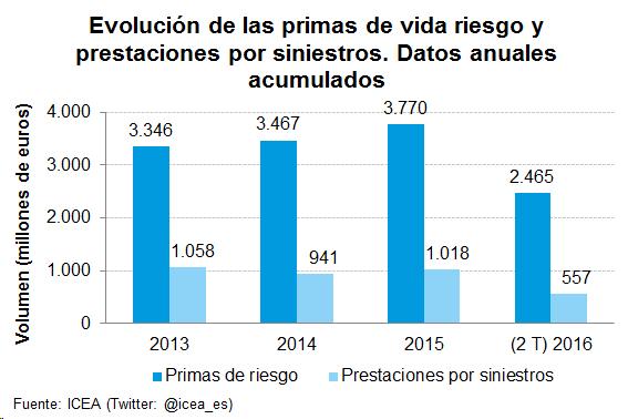 Evolución de las primas de vida riesgo y pensiones por siniestros. Datos anuales acumulados