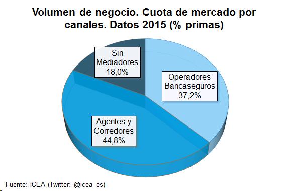 Gráfico de tarta. Volumen de negocio. Cuota de mercado por canales. Datos 2015 (% primas)