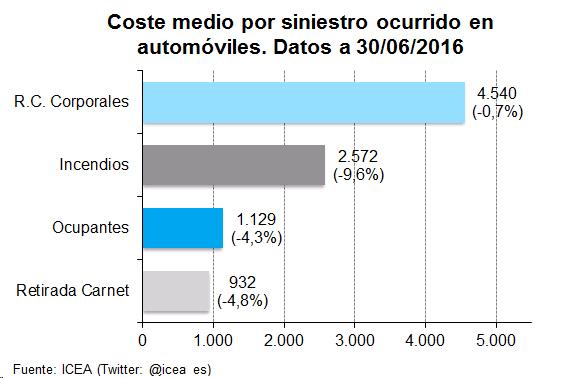 Gráfico de Barras. Coste medio del siniestro de automóviles por garantías