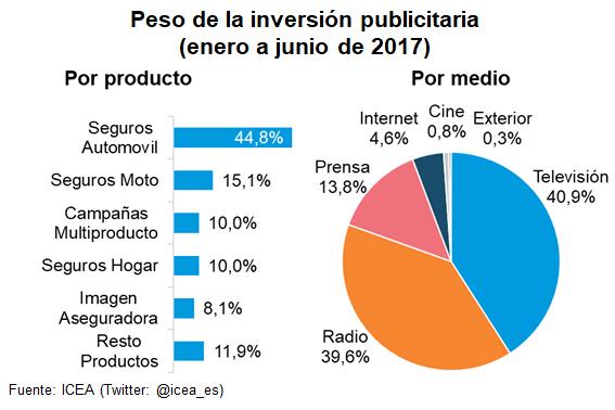 Peso de la inversión publicitaria (enero a junio de 2017)