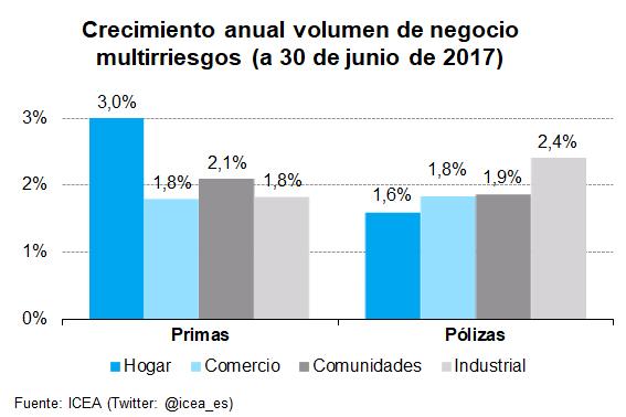 Crecimiento anual volumen de negocio multirriesgos (a 30 de junio de 2017)