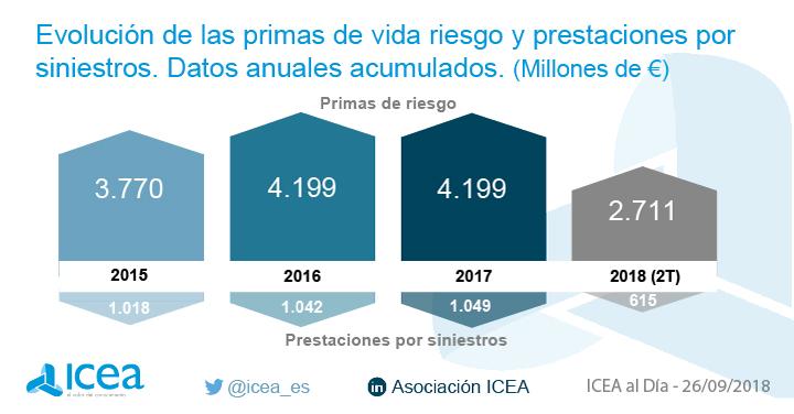 7e63e9396db96 ICEA - Las primas de seguros de vida riesgo ascendieron a 2.711 millones a  junio de 2018