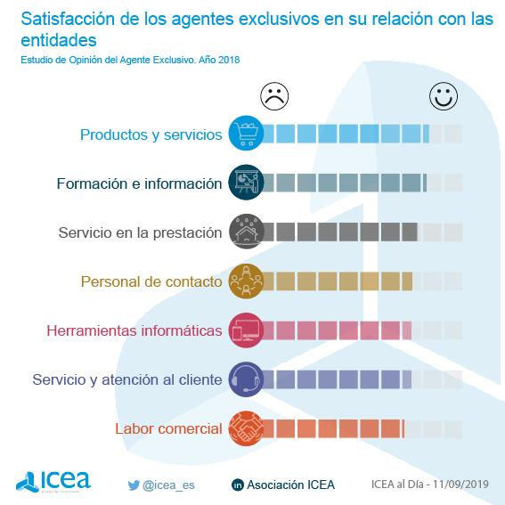 Impacto de las áreas de servicio analizadas sobre la satisfacción