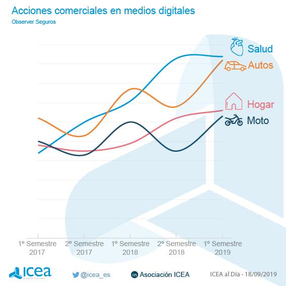 Actividad comercial en web y redes sociale