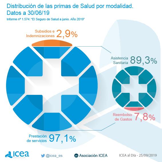 Volumen de primas del seguro de salud. Datos a junio de 2019