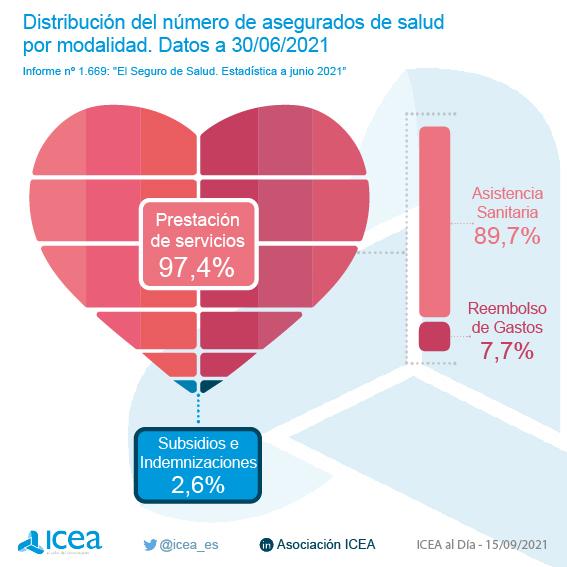 Distribución Número Asegurados Salud