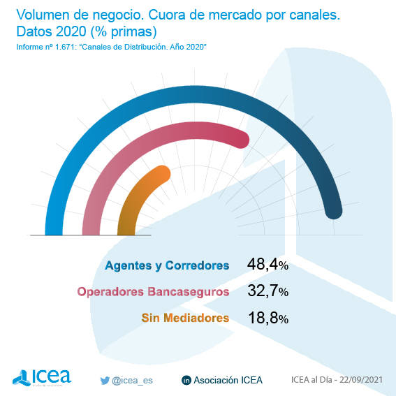 Cuota de mercado por canales. Datos 2019