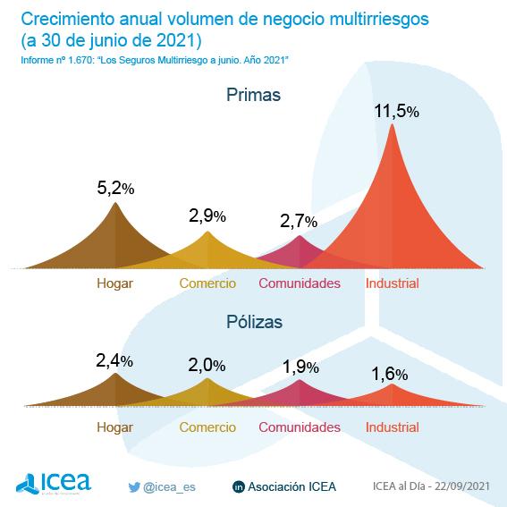 Crecimiento anual del volumen de negocio