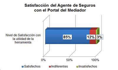 Satisfacción del Agente de Seguros con el Portal del Mediador
