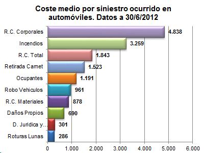 Coste medio por siniestro ocurrido en automóviles. Datos a 30/06/2012