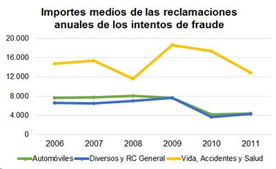 Importes medios de las reclamaciones anuales de los intentos de fraude