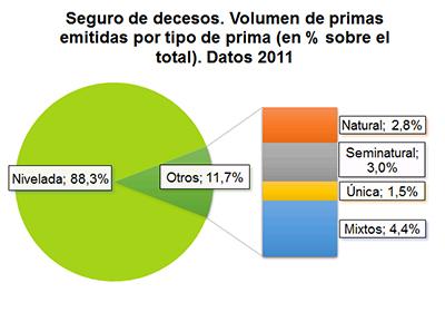 Seguros de decesos. Volumen de primas emitidas por tipo de prima (en % sobre el total). Datos 2011