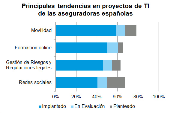 Principales tendencias en proyectos de TI de las aseguradoras españolas