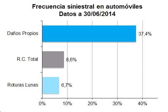 Frecuencia siniestral en automóviles. Datos a 30/06/2014