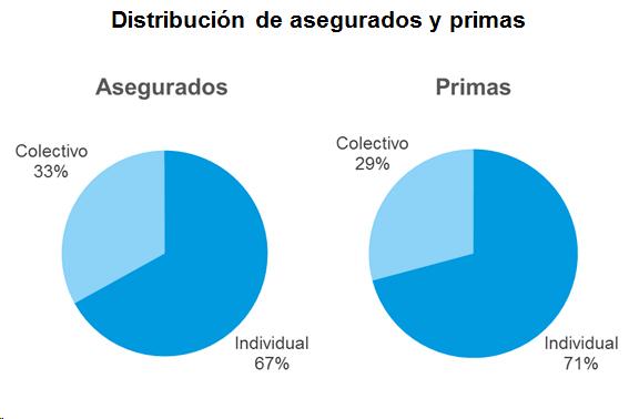 Distribución de asegurados y primas