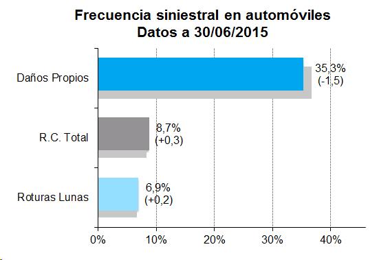 Frecuencia siniestral en automóviles. Datos a 30/06/2015