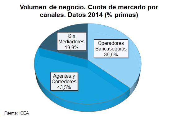 Volumen de negocio. Cuota de mercado por canales. Datos 2014 (% primas)