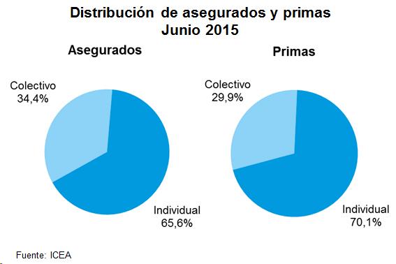 Distribución de asegurados y primas. Junio 2015