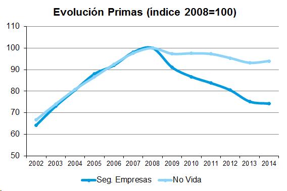 Gráfico de evolución de Primas