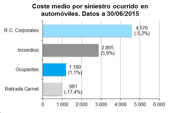 Coste medio por siniestro ocurrido en automóviles. Datos a 30/06/2015