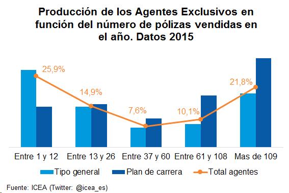 Producción de los Agentes Exclusivos en función del número de pólizas vendidas en el año. Datos 2015