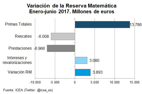 Variación de la Reserva Matemática Enero-junio 2017. Millones de euros