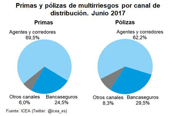 Primas y pólizas de multirriesgos por canal de distribución. Junio 2017