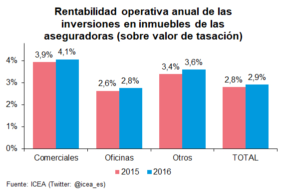 Rentabilidad operativa anual de las inversiones en inmuebles de las aseguradoras (sobre valor de tasación)