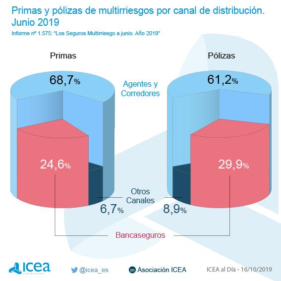 Primas y pólizas de multirriesgos por canal de distribución