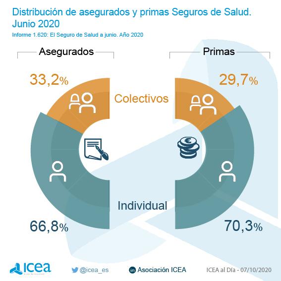 Número de asegurados y volumen de primas por pólizas individuales y colectivas