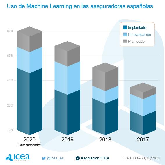 Uso de Machine Learning en las aseguradoras españolas
