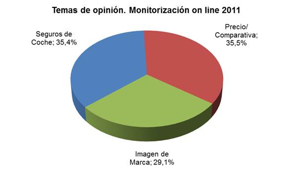Temas de opinión. Monitorización on line 2011