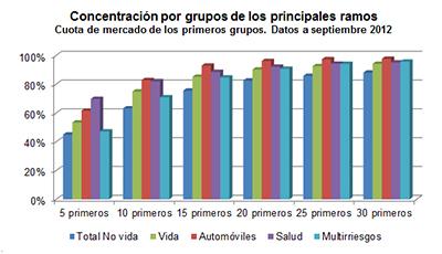 Concetración por grupos de los principales ramos. Cuota de mercado de los primeros grupos. Datos a septiembre 2012