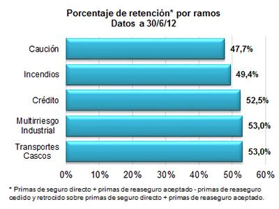 Porcentaje de retención por ramos. Datos a 30/06/2012