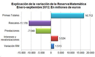 Explicación de la variación de la Reserva Matemática enero - septiembre 2012. En millones de euros