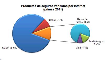 Productos de seguros vendidos por internet (primas 2011)