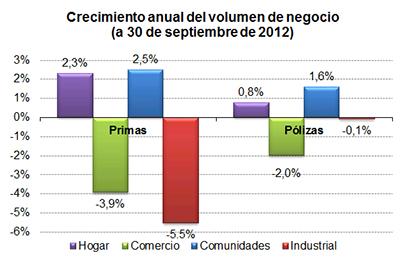 Crecimiento anual del volumen de negocio (a 30 de septiembre de 2012)