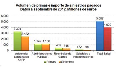 Volumen de primas e importe de siniestros pagados. Datos a septiembre de 2012. Millones de euros.