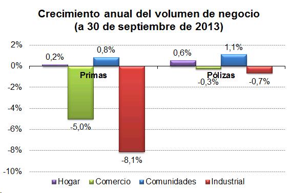 Crecimiento anual del volumen de negocio (a 30 de septiembre de 2013)