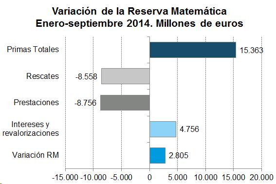Variación de la Reserva Matemática. Enero-septiembre 2014. Millones de euros