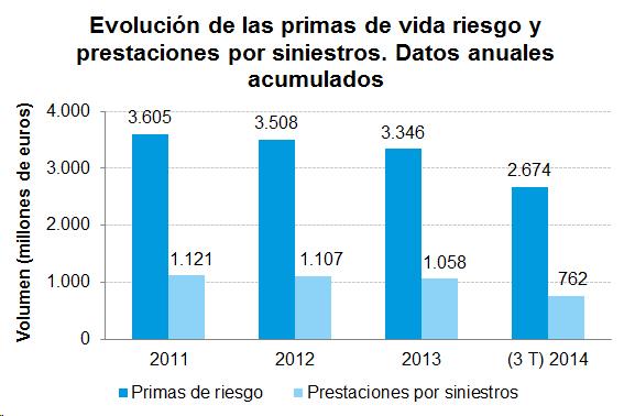Evolución de las primas de vida y prestaciones por siniestros. Datos anuales acumulados